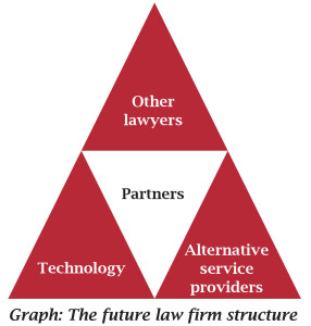 Future law firm structure.indd