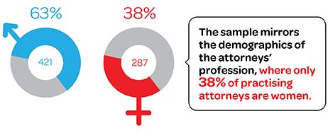 Figure 3 – Gender